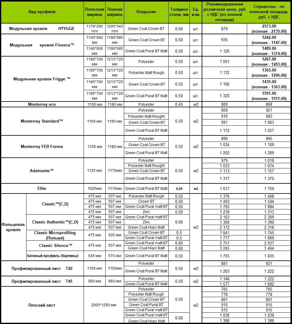 Прайс-лист на кровельные листы, плоский лист RUUKKI от 01.04.2020